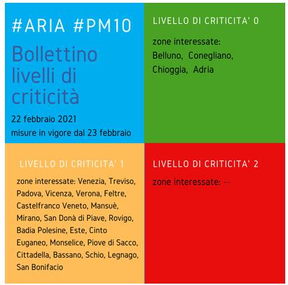 """PM10, VENETO, SCATTA """"ALLERTA 1"""" IN MOLTE AREE DELLA REGIONE"""